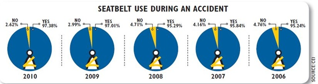 Seatbelts save lives - and drivers are catching on. Seatbelt use has steadily increased over the past five years from a low of 95.24 percent utilizing a seatbelt during an accident in 2006 to a high of 97.38 percent in 2010.