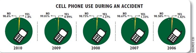 Overall, the percentage of accidents in which a cell phone was in use has stayed steady over the past five years, dropping 0.02 percentage points, hitting a low point of less than 1 percent in 2009.