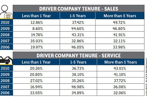 Between 2006 and 2010, drivers with less than one-year tenure in both the sales and service segments experienced the lowest percentage of accidents - with the exception of 2007 for sales drivers. These statistics help show the necessity of continued driver education, beyond initial training.