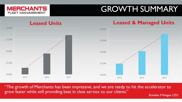 Since 2015, Merchants has experienced steady growth of the total number of leased and managed units in its portfolio. Graphic courtesy of Merchants Fleet Management.