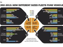 Twenty-One Year Fleet Outsourcing Analysis