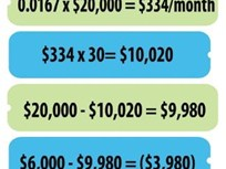 How to Calculate the Best Amortization Rate