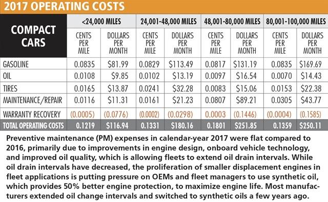 Chart courtesy of Automotive Fleet