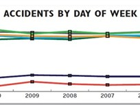 5-Year Analysis: Accident Management Trends