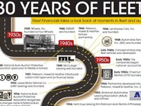 30 Years of Fleet Financials History