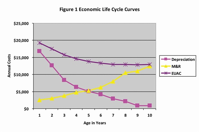 Life Cycle Cost Of A Car