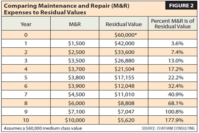 How to Calculate Optimal Replacement Cycles - Article - Fleet ...