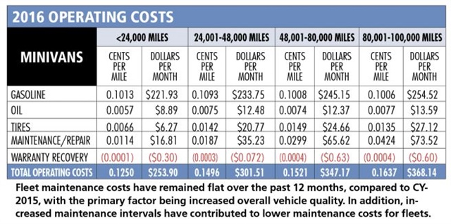 Chart courtesy of Automotive Fleet.