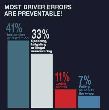 Chart courtesy of National Highway Traffic Safety Administration.