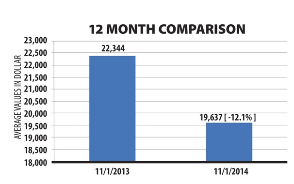 As of press time, the overall fleet vehicle market depreciation rate for the previous 12 months stood at 12.1 percent.