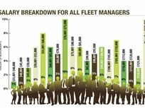 Fleet Managers' Salaries Continue to Rise