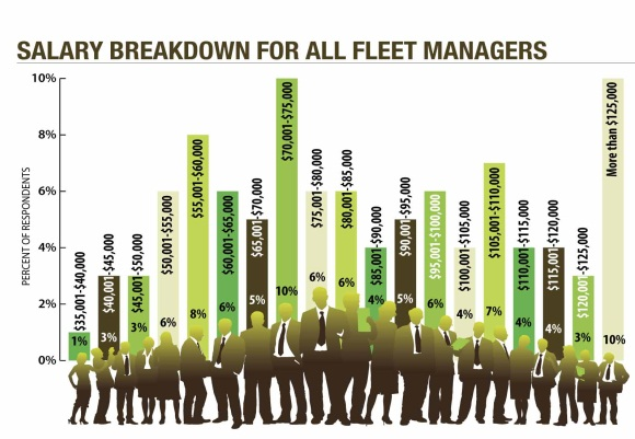 Fleet manager salaries were on the rise in 2014, overall, with 32 percent of fleet managers earning more than $100,000 – up from 21 percent in 2012 and 17 percent in 2008. Additionally, 10 percent of fleet managers earned between $70,001 and $75,000 per year.Source: Data from AF Research Dept.