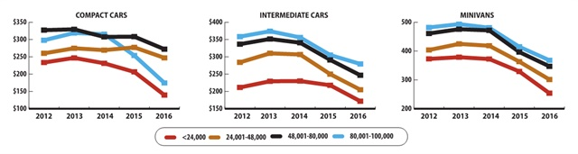 During calendar-year 2016, passenger car maintenance expenses, on average, declined 2.2% year over year compared to CY-2015. The forecast is that costs will remain flat for fleet car maintenance expenses for the balance of calendar-year 2017. Charts courtesy of Element