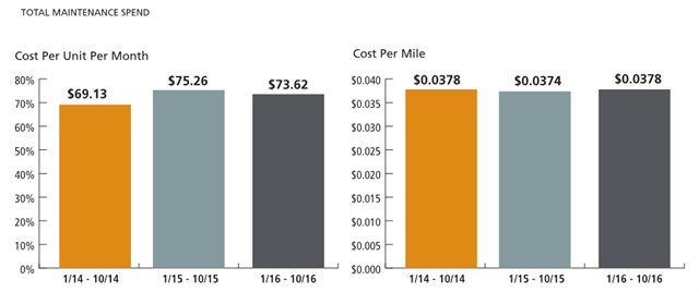 Maintenance costs per user per month decreased 2.2% from 2015 to 2016. These charts represent the average total maintenance spend per unit per month and per mile. Total maintenance costs includes: tires, maintenance repairs (unscheduled services such as brakes, suspension, engine, transmission, electrical and other) and preventive maintenance for passenger cars. Total maintenance spend does not include fuel. Charts courtesy of Element