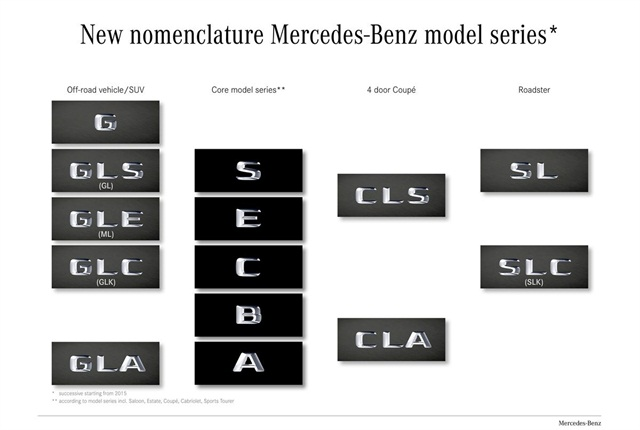 The new Mercedes-Benz nomenclature is broken down in the above illustration. Photo via Mercedes-Benz.