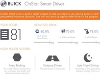 Buick Offers Smart Driver Service to Retail Customers