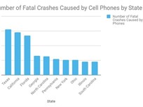 States with Highest Cell Phone Road Deaths Identified