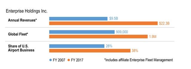 Chart courtesy of Enterprise Holdings