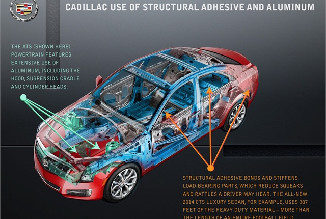 GM is using structural adhesive, which reduces cabin noise, and aluminum, which helps reduce vehicle weight, in its 2014 CTS and its ATS. Image courtesy GM.