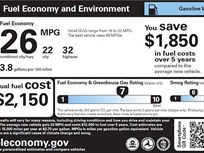 New-Vehicle MPG Dips to 25.3