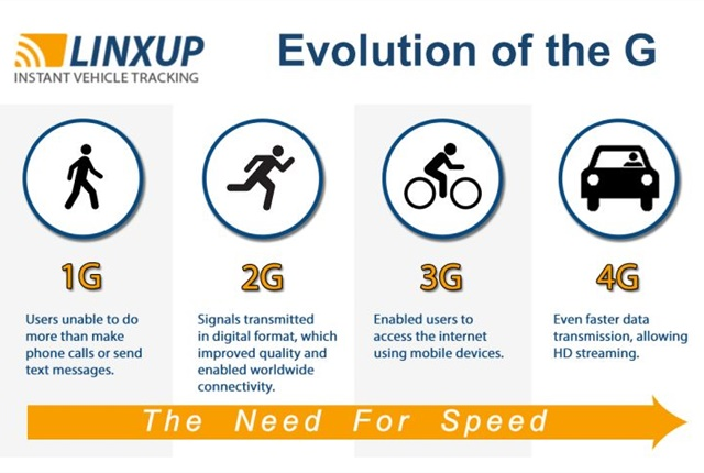 Infographic courtesy of Linxup.