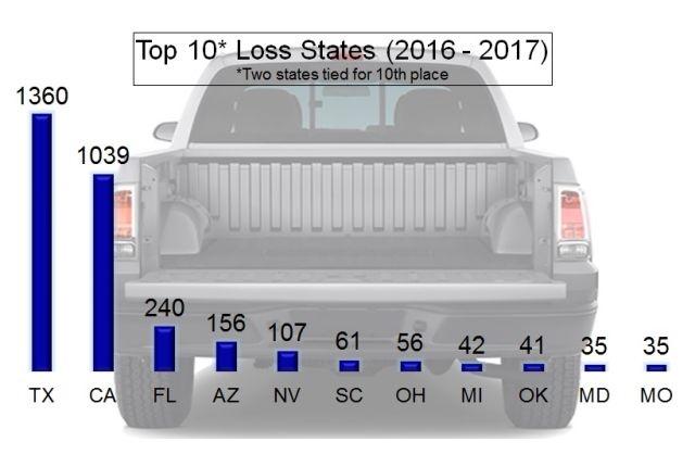 Chart courtesy of NICB.