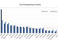 WEX Identifies Fuel Overspending by Industry