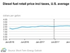 Average diesel prices are forecast to rise only a little this year and into 2018. Graphic: U.S. DOE