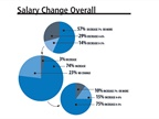 A majority of fleet managers (74%) reported receiving a pay increase