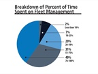 The largest number of fleet managers (40%) reported that they spent